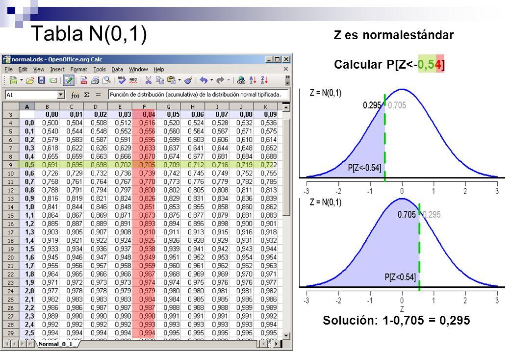 Tabla N(0,1) Z es normalestándar Calcular P[Z<-0,54]